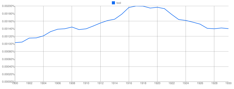 "Ngram showing use of the word ""tool"" after the Great War"