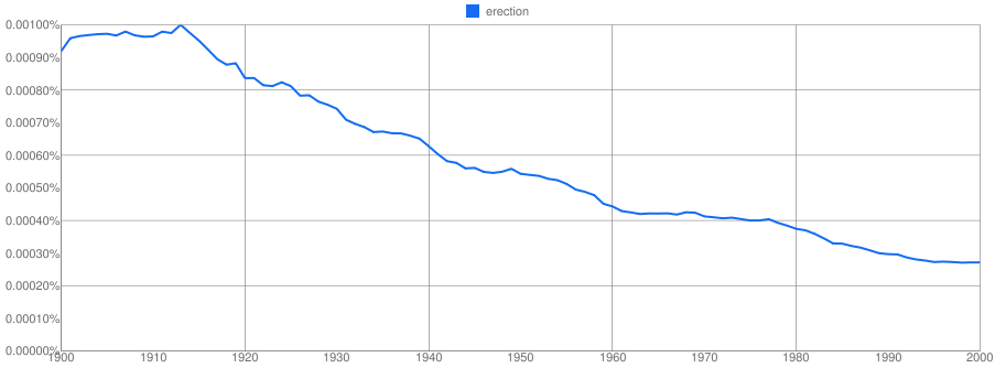 Ngram showing the decline in the frequency of erection in twentieth century